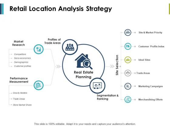 Retail Location Analysis Strategy Ppt PowerPoint Presentation Infographics Design Ideas