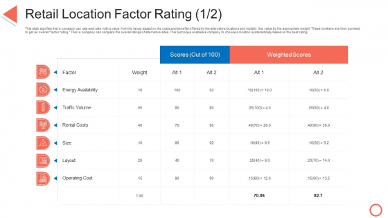 Retail Location Factor Rating Cost STP Approaches In Retail Marketing Graphics PDF