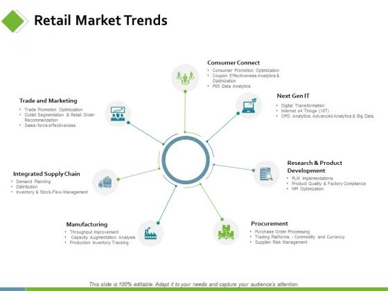 Retail Market Trends Ppt PowerPoint Presentation Layout