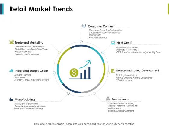 Retail Market Trends Ppt PowerPoint Presentation Portfolio Designs