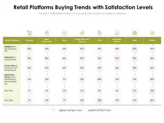 Retail Platforms Buying Trends With Satisfaction Levels Ppt PowerPoint Presentation Show Summary PDF