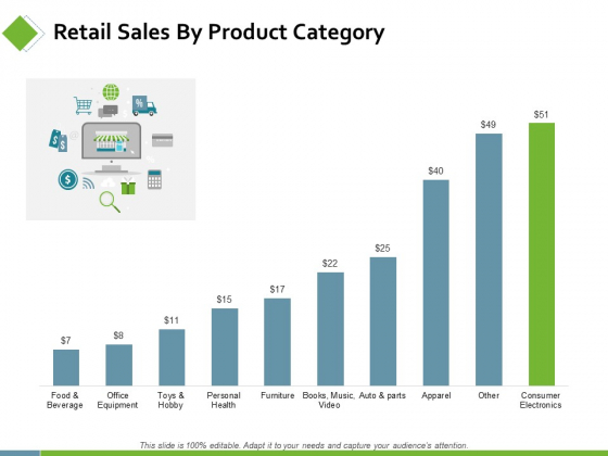 Retail Sales By Product Category Ppt PowerPoint Presentation Infographic Template Images