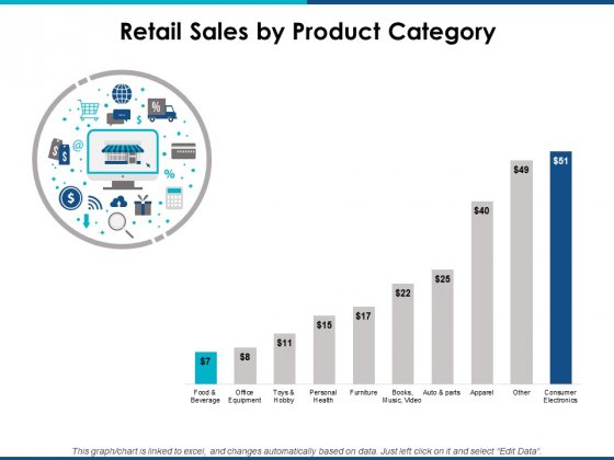 Retail Sales By Product Category Ppt Powerpoint Presentation Layouts Graphics Download