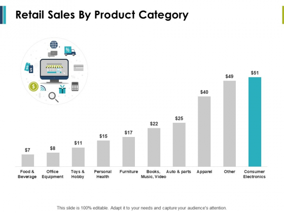 Retail Sales By Product Category Ppt PowerPoint Presentation Samples
