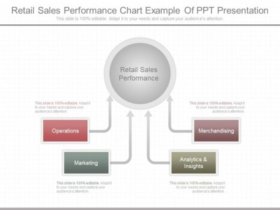 Retail Sales Performance Chart Example Of Ppt Presentation