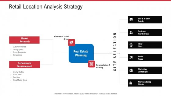 Retail Sector Analysis Retail Location Analysis Strategy Ppt Model Sample PDF