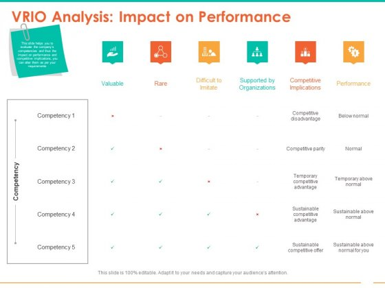 Retail Space VRIO Analysis Impact On Performance Ppt Gallery Slide Download PDF