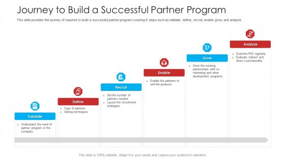 Retailer Channel Partner Boot Camp Journey To Build A Successful Partner Program Download PDF