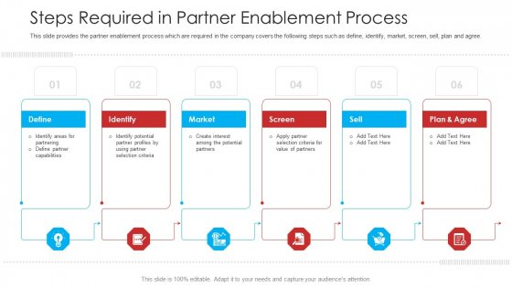 Retailer Channel Partner Boot Camp Steps Required In Partner Enablement Process Professional PDF