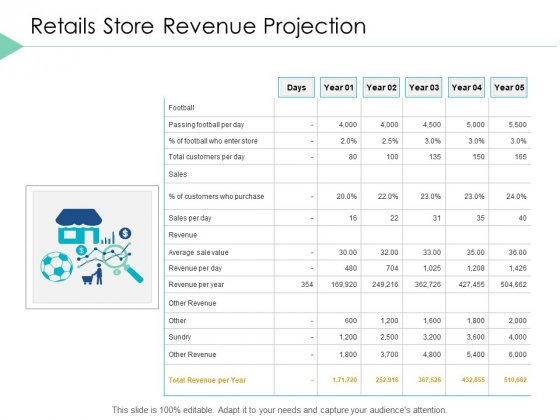 Retails Store Revenue Projection Business Ppt PowerPoint Presentation File Graphics Download