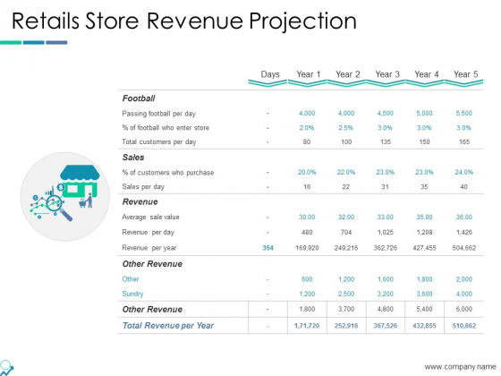 Retails Store Revenue Projection Ppt PowerPoint Presentation Icon