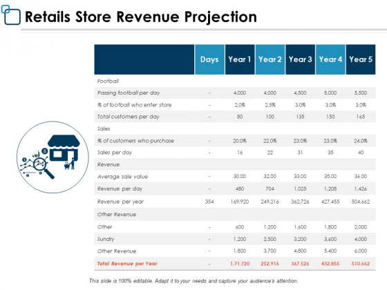 Retails Store Revenue Projection Ppt PowerPoint Presentation Infographics Objects