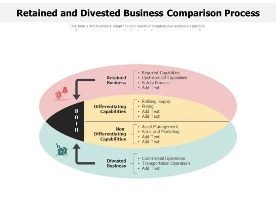 Retained And Divested Business Comparison Process Ppt PowerPoint Presentation Infographic Template Summary PDF