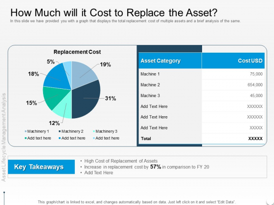 Rethink Approach Asset Lifecycle Management How Much Will It Cost To Replace The Asset Mockup PDF