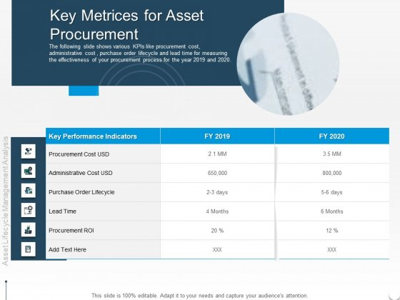 Rethink Approach Asset Lifecycle Management Key Metrices For Asset Procurement Guidelines PDF