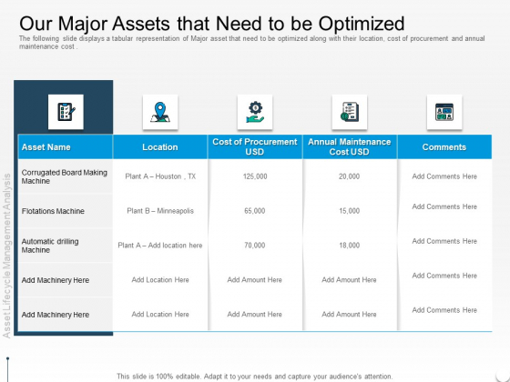 Rethink Approach Asset Lifecycle Management Our Major Assets That Need To Be Optimized Sample PDF