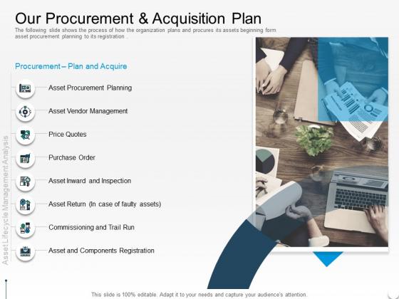 Rethink Approach Asset Lifecycle Management Our Procurement And Acquisition Plan Topics PDF