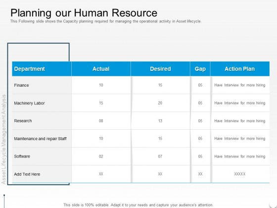 Rethink Approach Asset Lifecycle Management Planning Our Human Resource Summary PDF