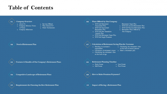 Retirement Income Analysis Table Of Contents Structure PDF