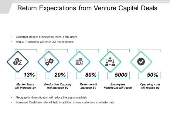 Return Expectations From Venture Capital Deals Ppt PowerPoint Presentation Portfolio File Formats
