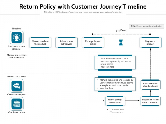 Return Policy With Customer Journey Timeline Ppt PowerPoint Presentation File Pictures PDF