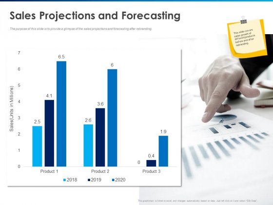 Revamping Firm Presence Through Relaunching Sales Projections And Forecasting Product Ppt PowerPoint Presentation Layouts Mockup PDF