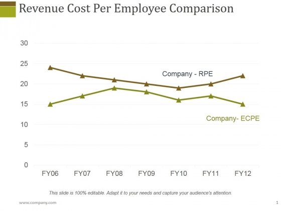 Revenue Cost Per Employee Comparison Ppt PowerPoint Presentation Diagram Lists