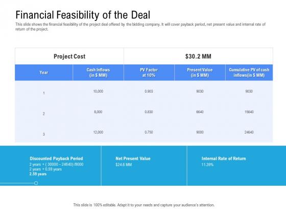 Revenue Cycle Management Deal Financial Feasibility Of The Deal Portrait PDF