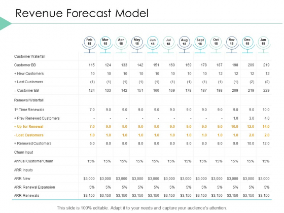 Revenue Forecast Model Marketing Ppt PowerPoint Presentation Infographic Template Display