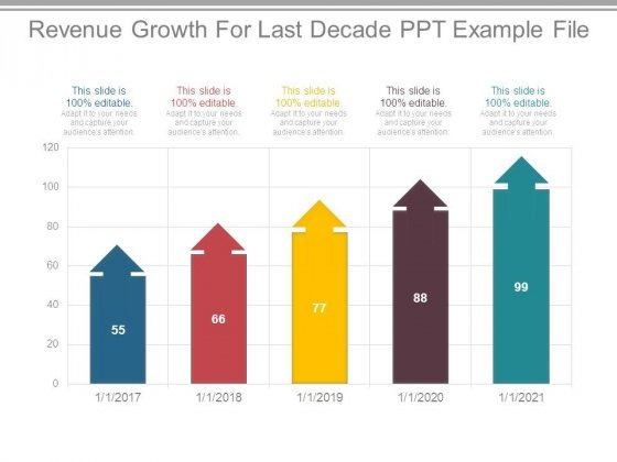 Revenue Growth For Last Decade Ppt Example File