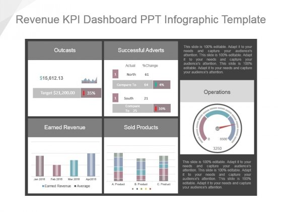 Revenue Kpi Dashboard Ppt Infographic Template