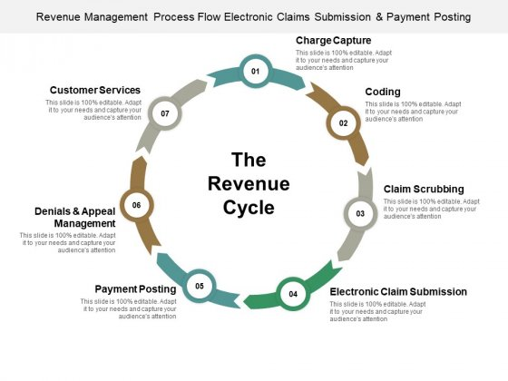 Revenue Management Process Flow Electronic Claims Submission And Payment Posting Ppt PowerPoint Presentation Model Show