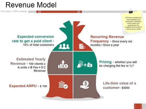 Revenue Model Ppt PowerPoint Presentation File Visuals