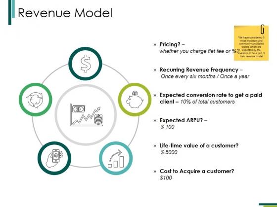 Revenue Model Ppt PowerPoint Presentation Inspiration Format