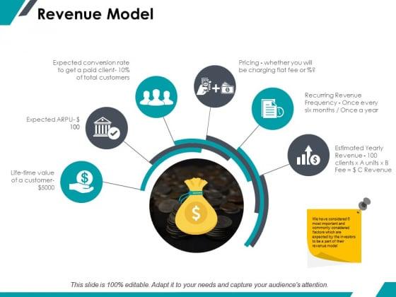 Revenue Model Ppt PowerPoint Presentation Layouts Design Templates