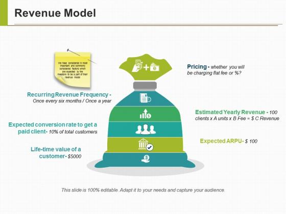 Revenue Model Ppt PowerPoint Presentation Outline Graphics Download