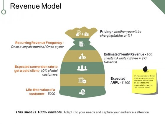 Revenue Model Ppt PowerPoint Presentation Portfolio Deck