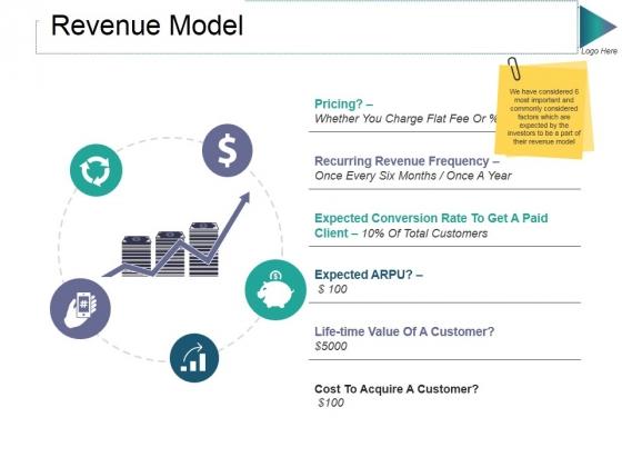 Revenue Model Ppt PowerPoint Presentation Slides Portfolio