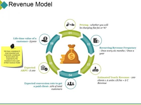 Revenue Model Ppt PowerPoint Presentation Styles Inspiration