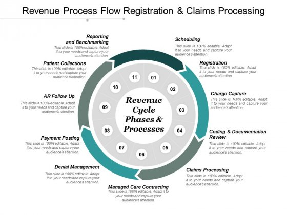 Revenue Process Flow Registration And Claims Processing Ppt PowerPoint Presentation Pictures Diagrams