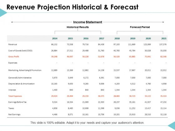Revenue Projection Historical And Forecast Ppt PowerPoint Presentation Ideas Rules