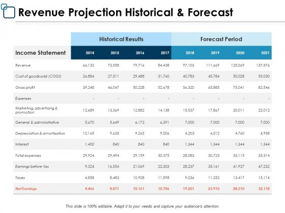 Revenue Projection Historical And Forecast Ppt PowerPoint Presentation Inspiration Example