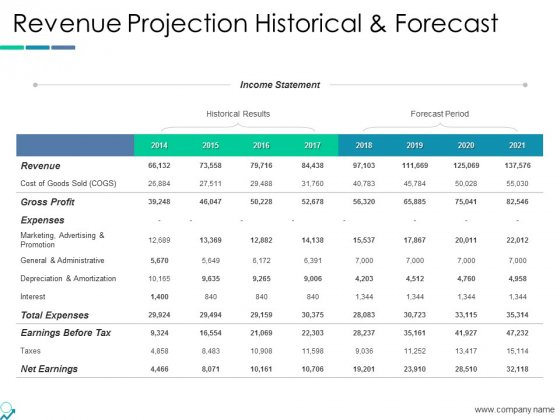Revenue Projection Historical And Forecast Ppt PowerPoint Presentation Model Show