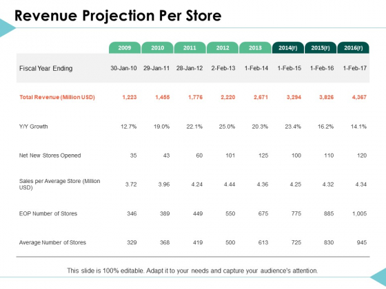 Revenue Projection Per Store Management Ppt PowerPoint Presentation Summary Elements