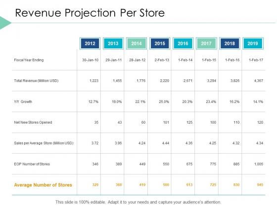 Revenue Projection Per Store Planning Ppt PowerPoint Presentation Slides Background Designs