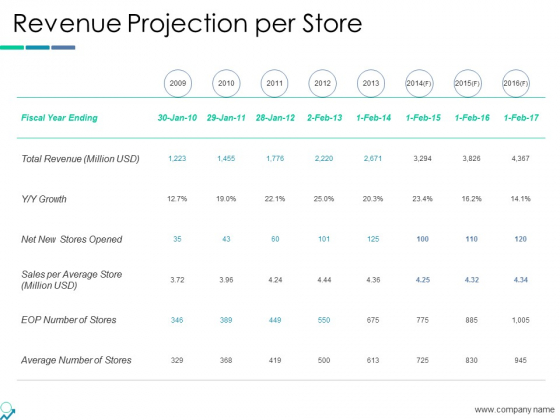 Revenue Projection Per Store Ppt PowerPoint Presentation Show Slides