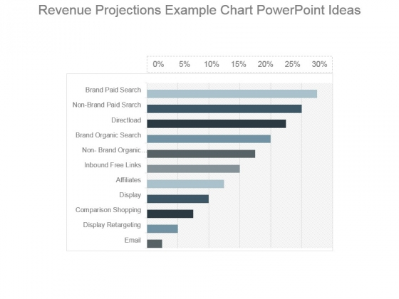 Revenue Projections Example Chart Powerpoint Ideas