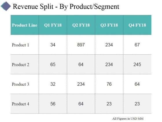 Revenue Split By Product Segment Template 1 Ppt PowerPoint Presentation Infographic Template Summary