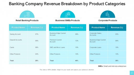 Revenue_Streams_Manufacturing_Services_Ppt_PowerPoint_Presentation_Complete_Deck_With_Slides_Slide_2