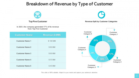Revenue_Streams_Manufacturing_Services_Ppt_PowerPoint_Presentation_Complete_Deck_With_Slides_Slide_3